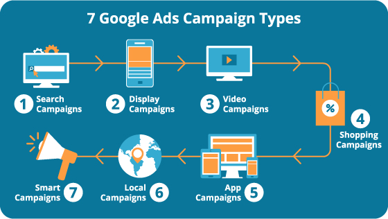 Google ads campaign types