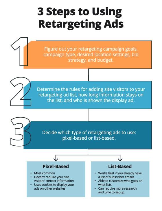How retargeting ads work