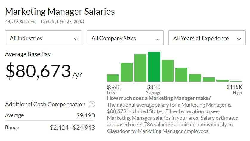 Marketing Manager Salary Glassdoor