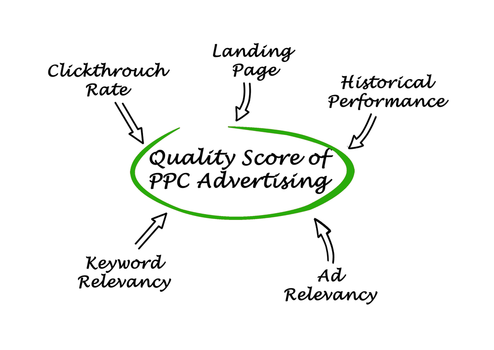 Diagram of quality score in PPC advertising
